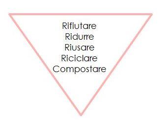 piramide 5 r zero waste